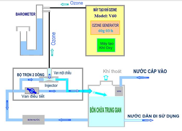 Sơ đồ xử lý nước bằng máy ozone công nghiệp V60 (1)