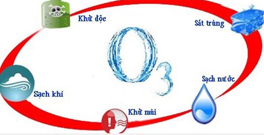 Những ứng dụng của ozone trong đời sống